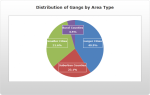 The distribution of gangs is not significantly concentrated in urban areas.